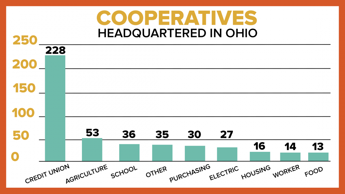 Cooperative headquarters in Ohio by sector.